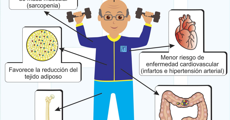 Efectos del Entrenamiento de Fuerza en el Adulto Mayor